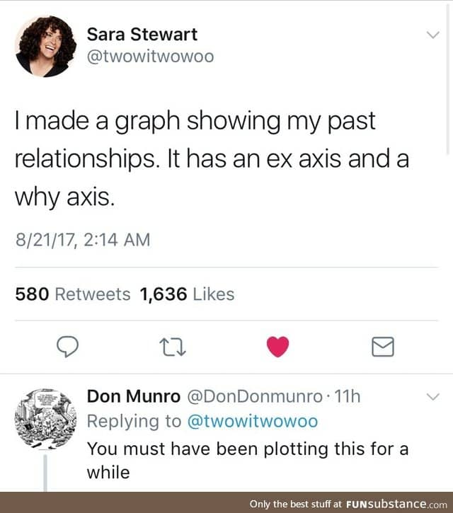 Ex axis, why axis