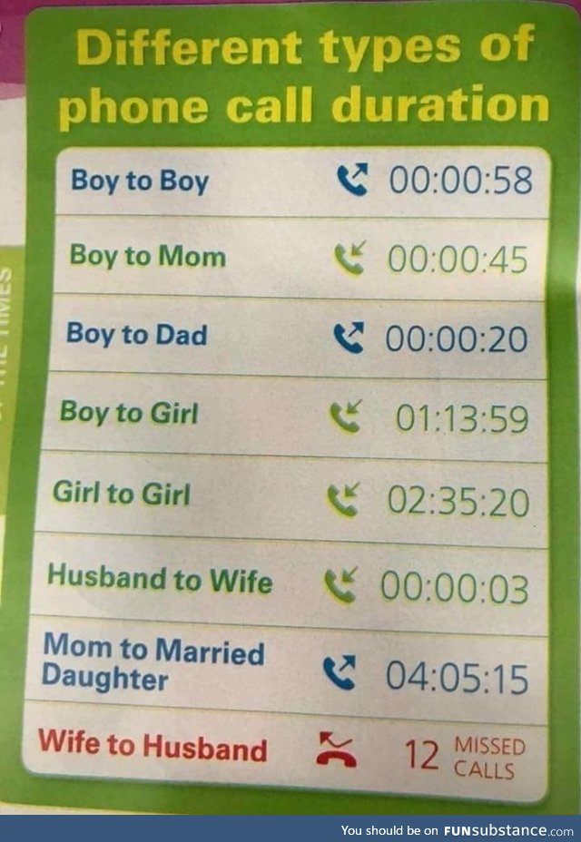 Different type of phone calls