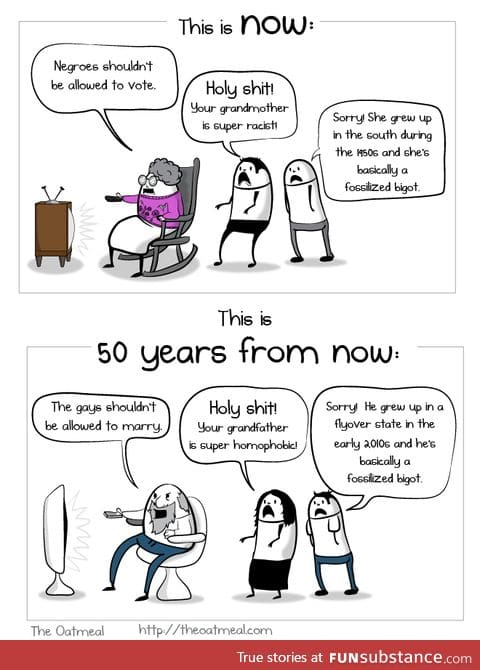 50 years from now