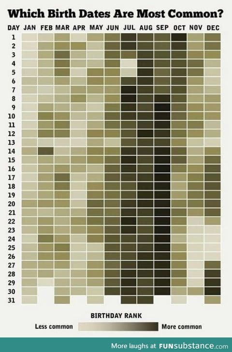 Most common birth dates