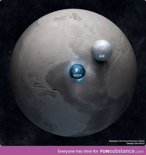 Earth compared to all its water and air