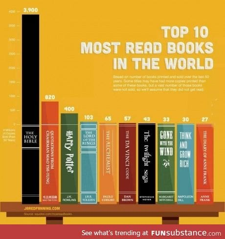 Most read books in the world...What's your favorite?