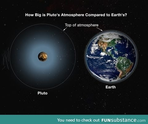 This is how big Pluto's Atmosphere is