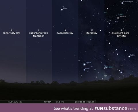 Scale of light pollution