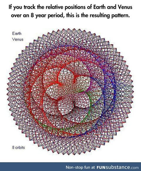 Earth and venus resulting pattern