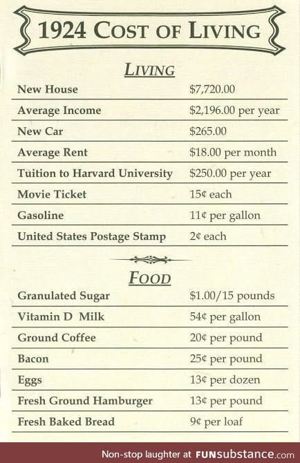 Cost of living in 1924