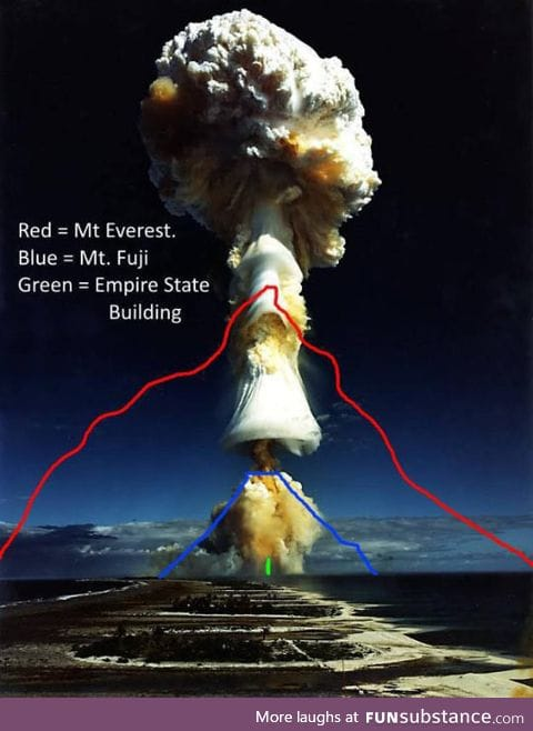 The real size of a mushroom cloud