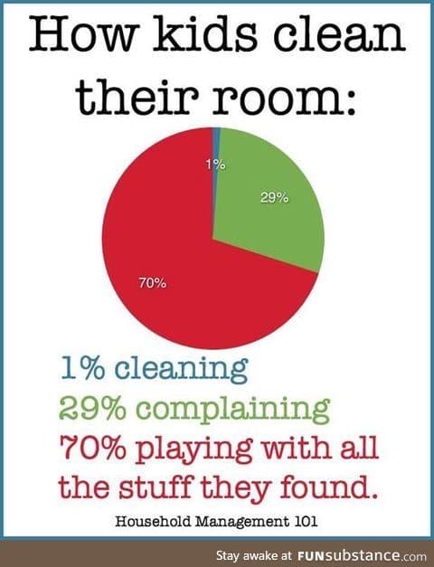 When kids clean their room