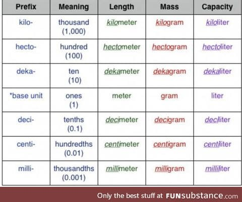 In case you don't understand why Metric System is so much easier