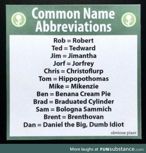 Abbreviated names