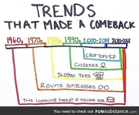 Trend history - so interesting!
