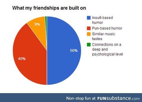 My friendships