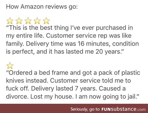 2 types of reviews