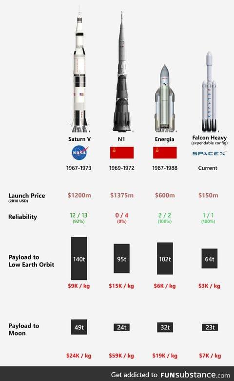 Comparison of 'Super Heavy' Space Rockets