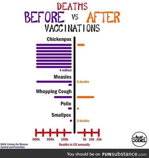 Vaccin cause life
