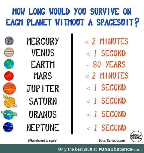 How long could you survive on each planet without a space suit?