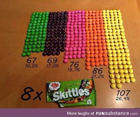 8 Skittles packagings