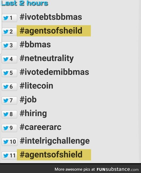The incorrect spelling of Agents of SHIELD is trending twitter higher than the correct