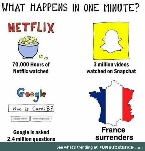 What happens in 1 minute