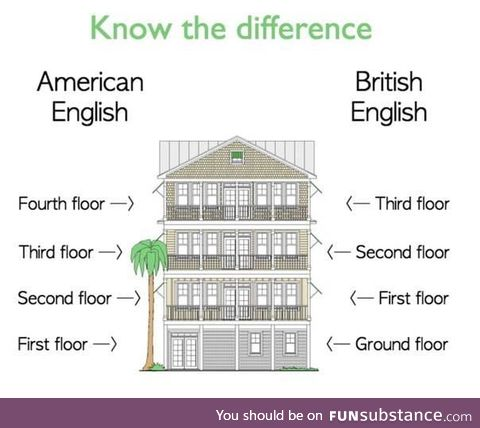 The Brits know that arrays start at 0