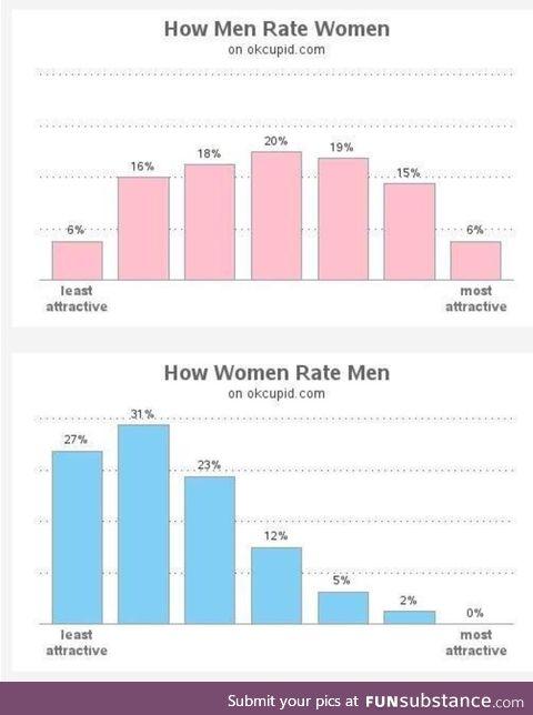 Women find most men below average