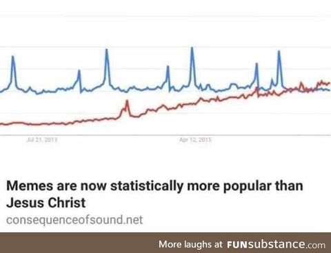 Memes have overtaken religion