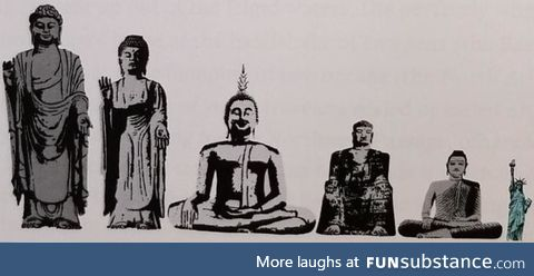 Size comparison of the Statue of Liberty to the world's five largest buddhas