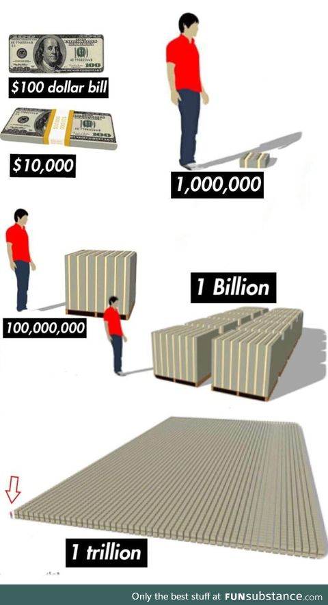 What does 1 Trillion dollars look like?