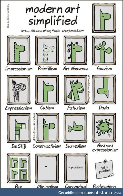 Modern art simplified