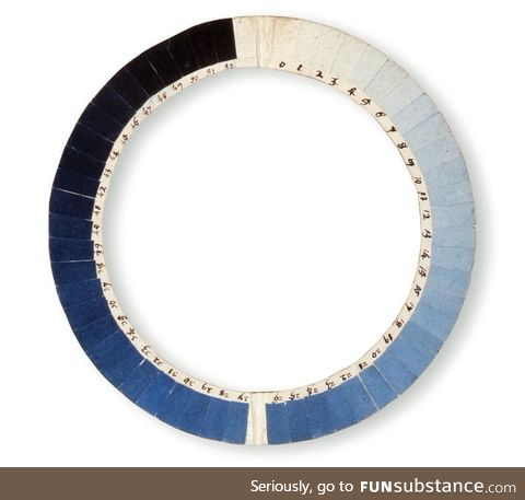 The cyanometer: A 230-year-old tool for measuring the blueness of the sky