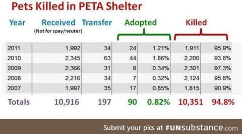 PETA Saves animals guys