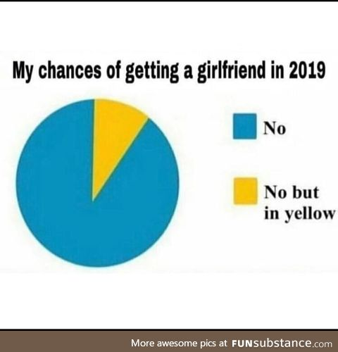 No but in yellow