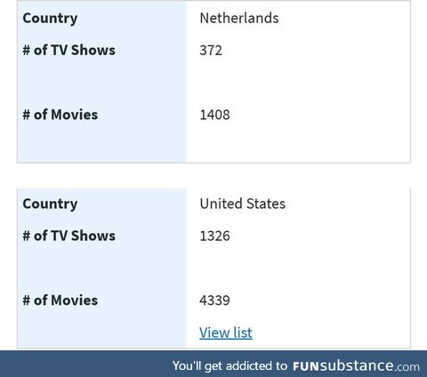 The US has 4 times the amount of movies and series on netflix than most European