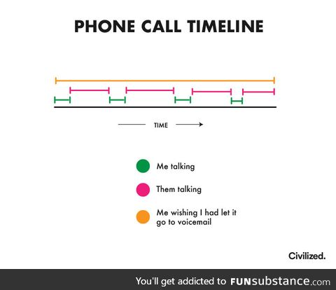 Phone call timeline