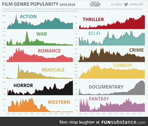 What's your favorite genre?