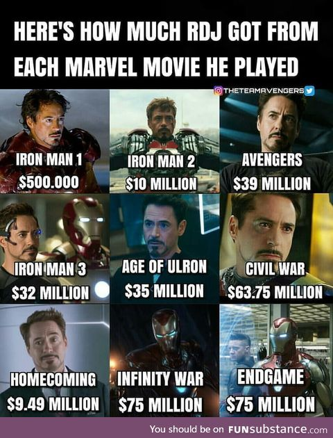 RDJ is the most expensive actor in MCU