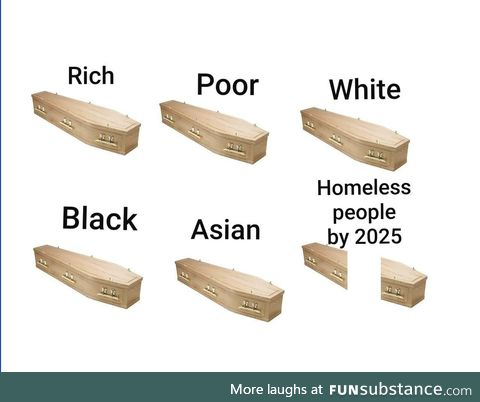 Homeless people by 2025
