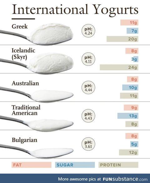 Yogurt around the world
