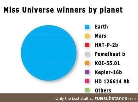 Miss Universe winners by planet