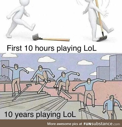 League of Legends Learning Curve