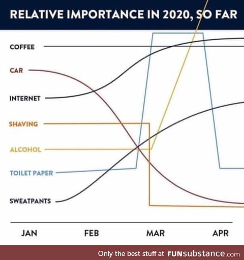 Relative importance of various items in 2020