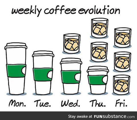 The proper coffee evolution