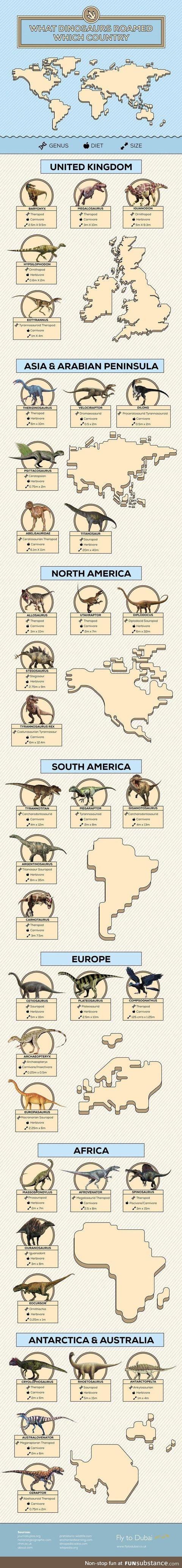 Dinosaurus around the world