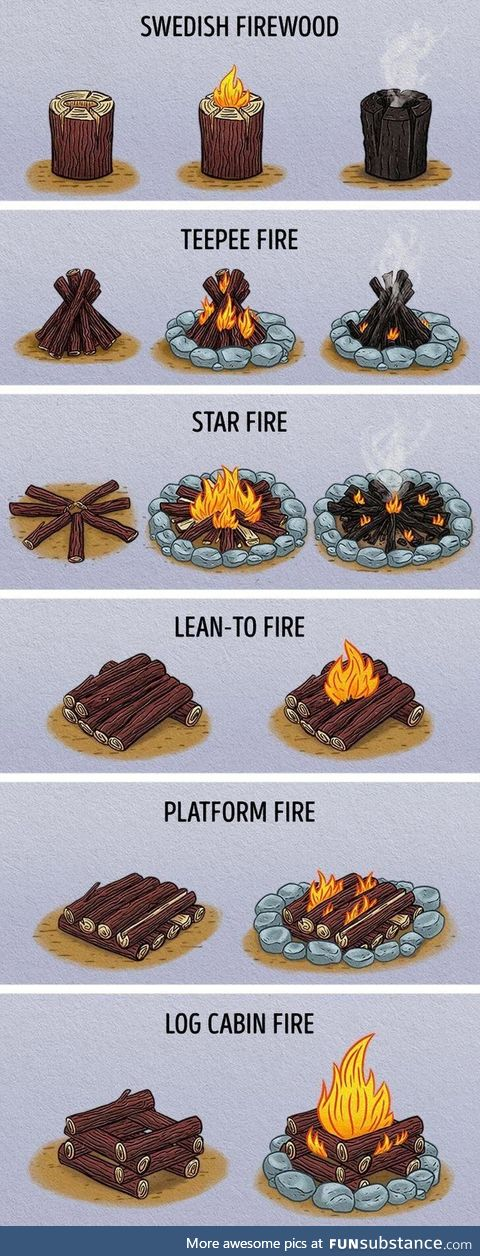 The many fires